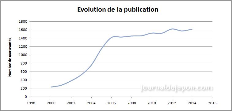 Evolution publication manga