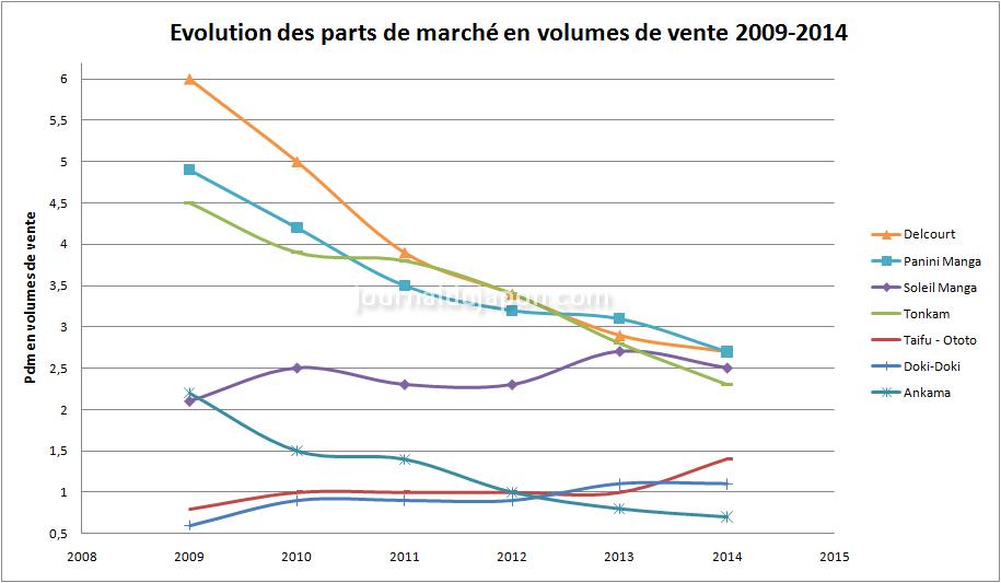 pdm éditeurs2 ventes 2009-2014