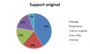 Support original