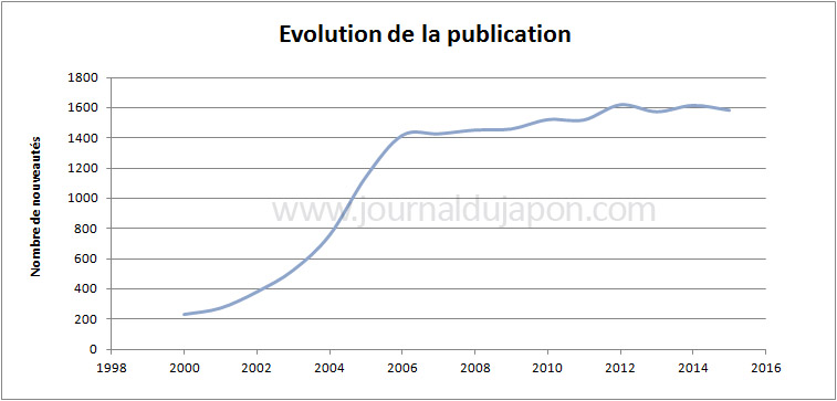 Evolution publication de manga 2000 - 2015