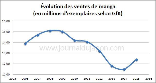 Evolution vente de mangas, de 2006 à 2015