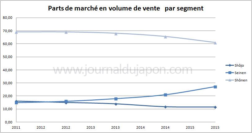 PDM volume vente 2015 par segment
