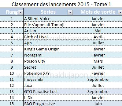 Top 15 Lancement 2015 - Ventes tome 1