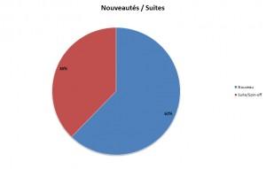 Nouveautés & Suites