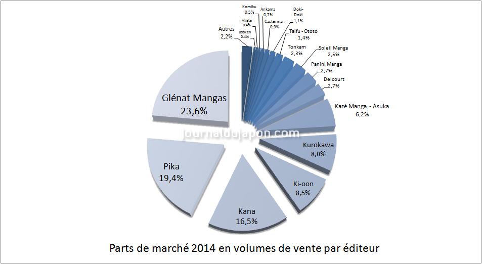 pdm éditeurs ventes 2014