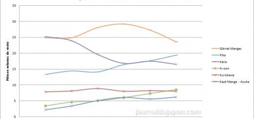 pdm éditeurs1 ventes 2009-2014