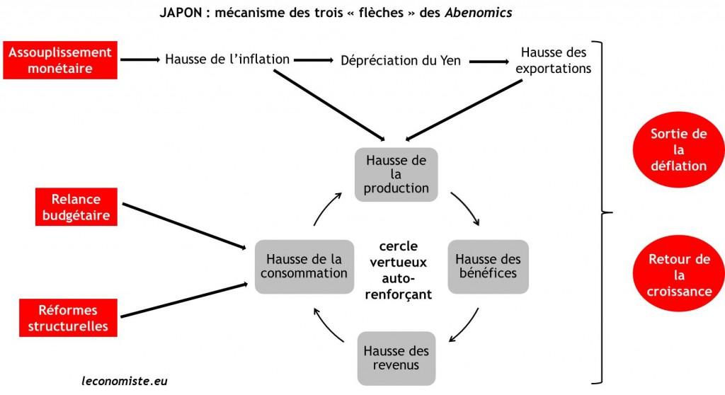 Les Abenomics expliqués par Les échos.fr