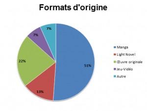 Formats d'origine