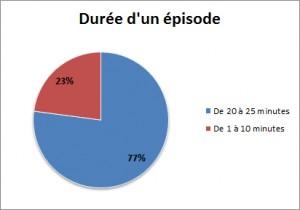 Durée d'un épisode