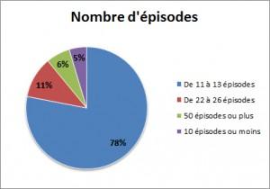 Nombre d'épisodes