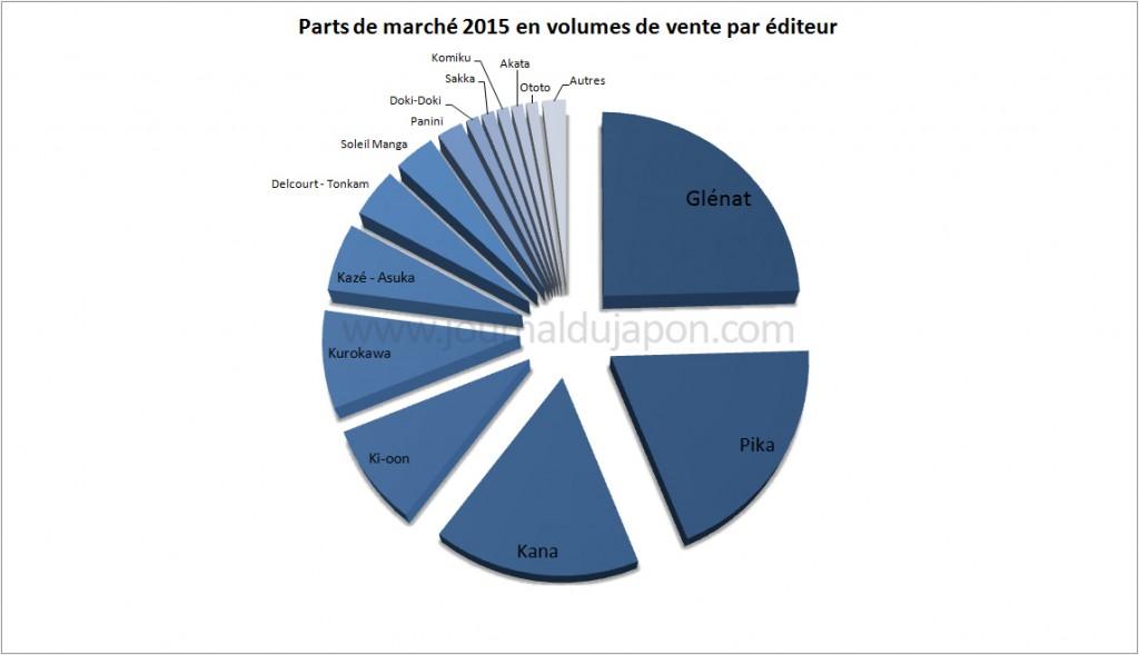 PDM Editeurs manga en 2015 en volume de vente