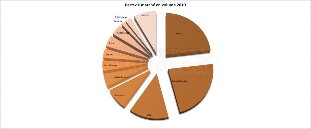 PDM Editeurs manga en 2010 en volume de vente