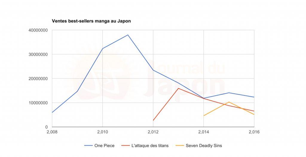 Best-seller Japon copie