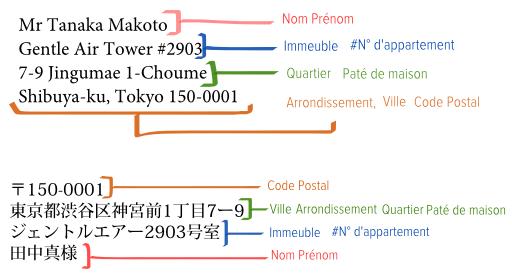 tokyo   connaissez
