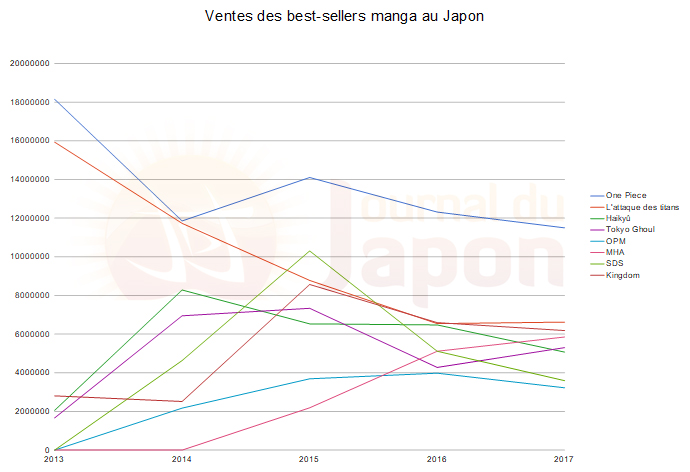 Evolution des ventes de best-sellers manga au Japon
