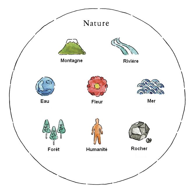 Religion animiste : la nature et les éléments sont des Kami.