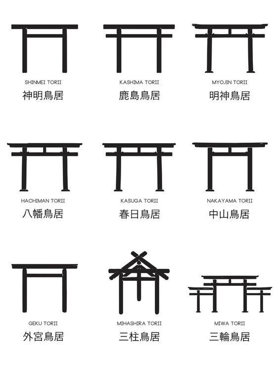 Les différents type de torii