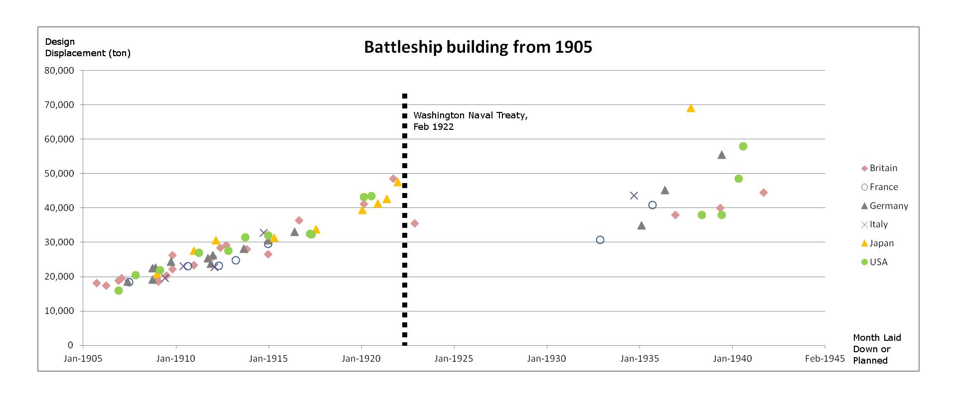 Graphique des constructions navales de combat sur la période 1905-1945