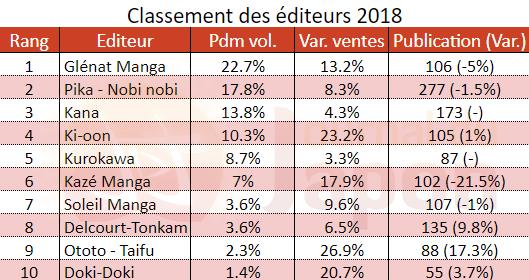 Top 10 éditeurs 2018
