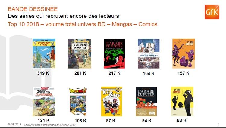 top-ventes-bd-2018