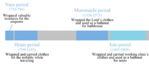 Apparition et développement du furoshiki au sein de la société japonaise ©The university of kansas