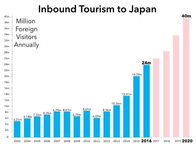 Croissance tourisme japon