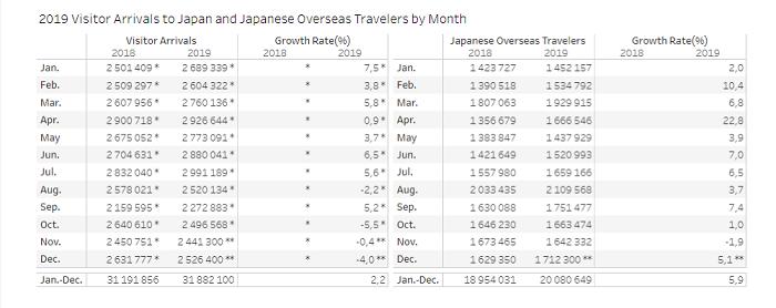 évolution tourisme japon 2010 2019