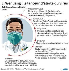 Le docteur Li Wenliang, le lanceur d'alerte du virus en Chine