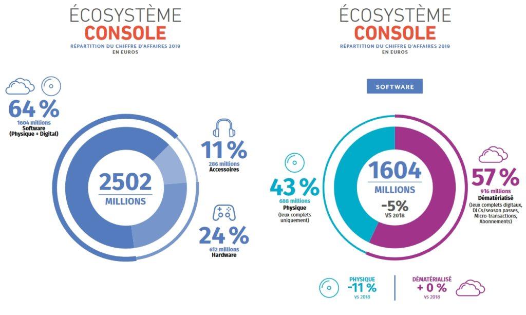 Ecosystème Console - Répartition du chiffres d'affaires