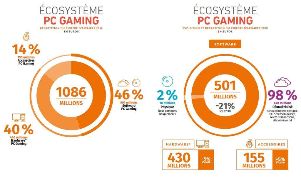 Ecosystème PC Gaming - Répartition du chiffre d'affaires et évolution