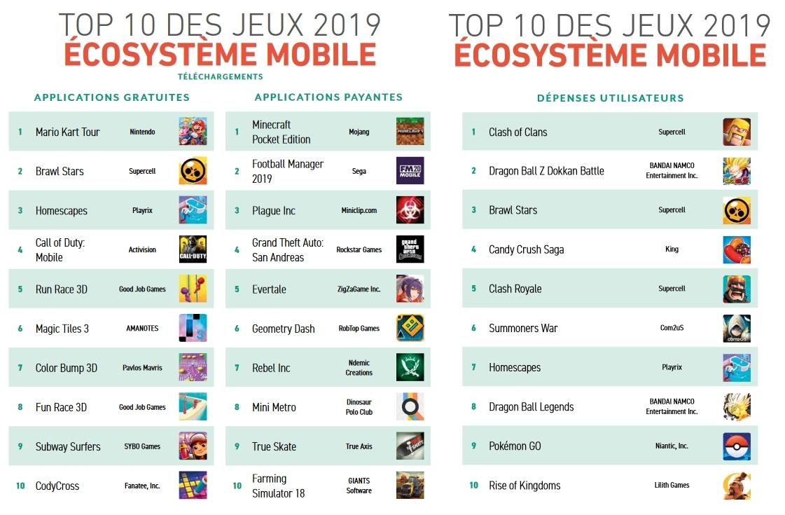 Top 10 des jeux mobiles 2019 selon le nombre de téléchargements et les dépenses des utilisateurs