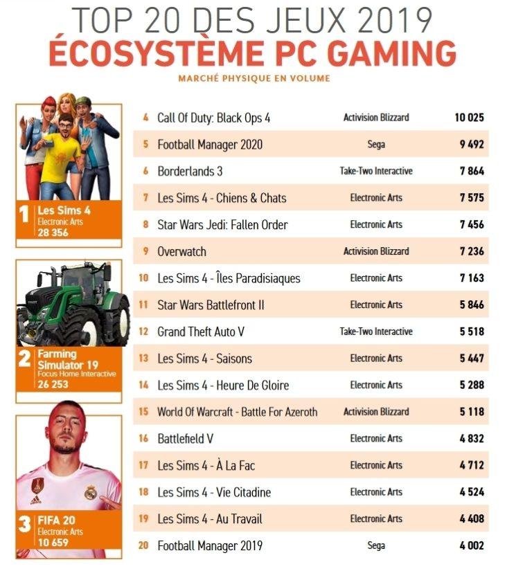 Top 20 des jeux PC (ventes support physique) en 2019