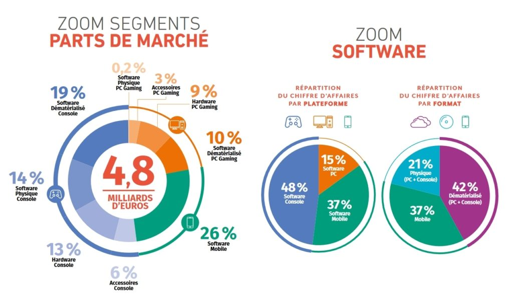 Zoom sur les segments du marché et sur le Software