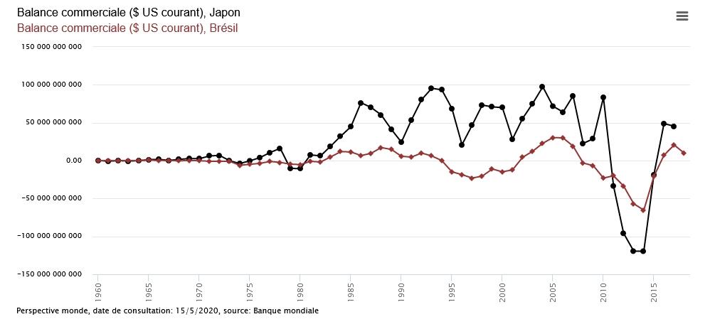 Balances commerciales du Japon et du Brésil