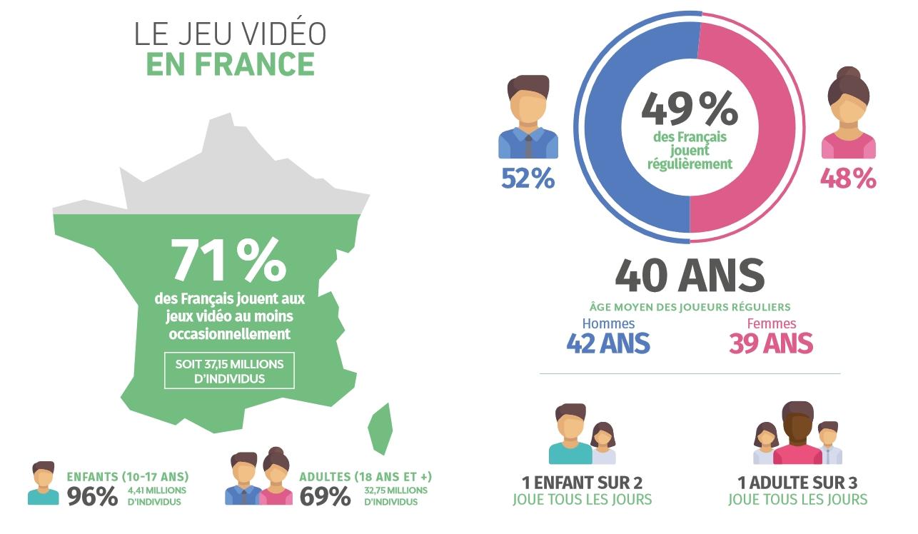 Le jeu vidéo en France : les joueurs occasionnels et réguliers