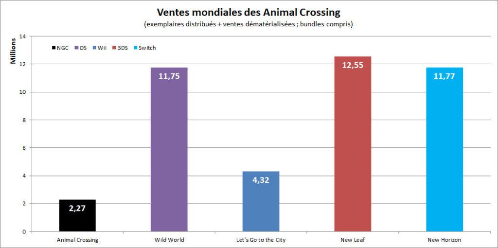 Ventes mondiales des Animal Crossing