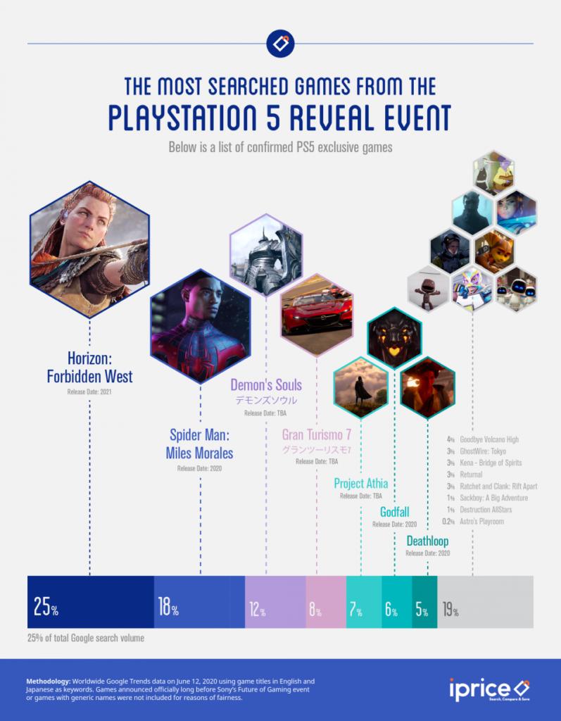 Les jeux exclusifs PS5 révélés lors de l'événement les plus recherchés sur Google