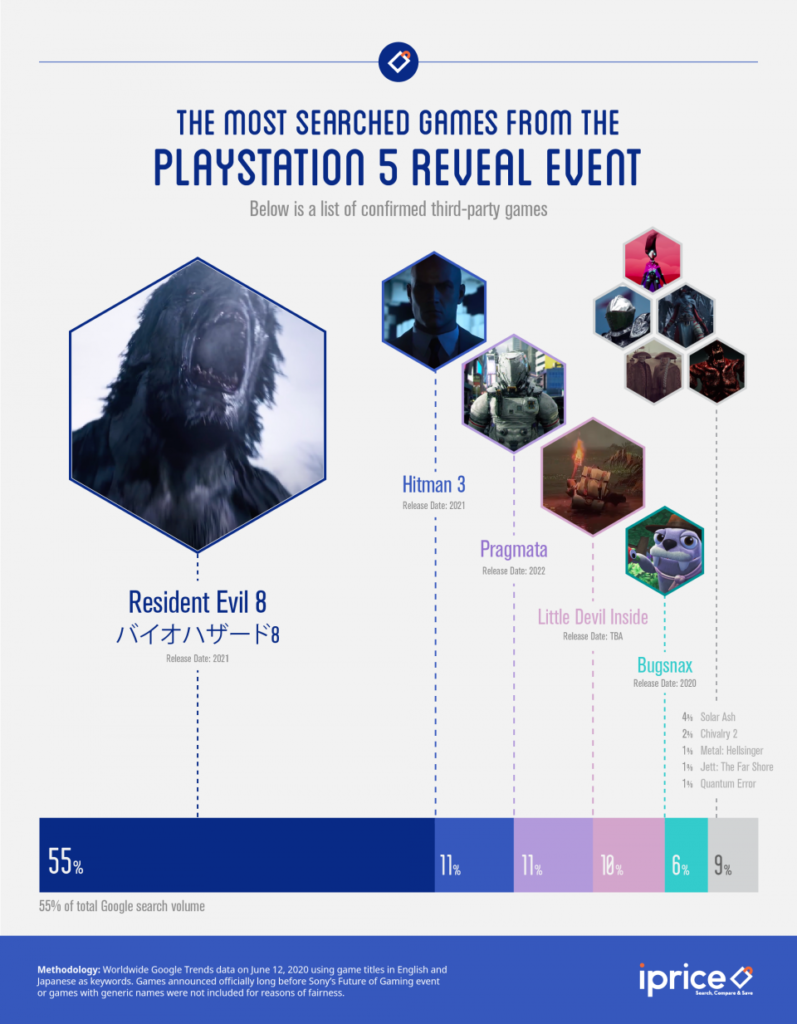 Les jeux tiers PS5 révélés lors de l'événement les plus recherchés sur Google