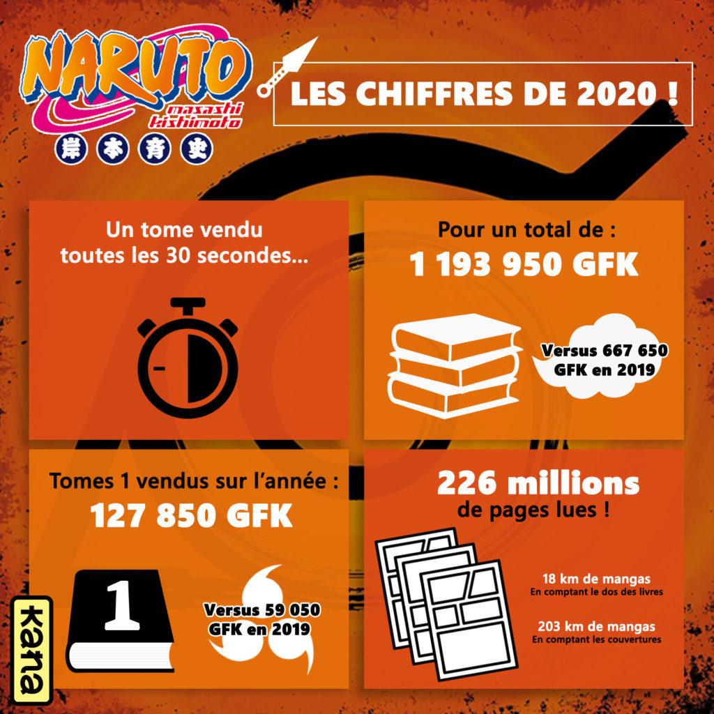 Naruto en chiffres en 2020