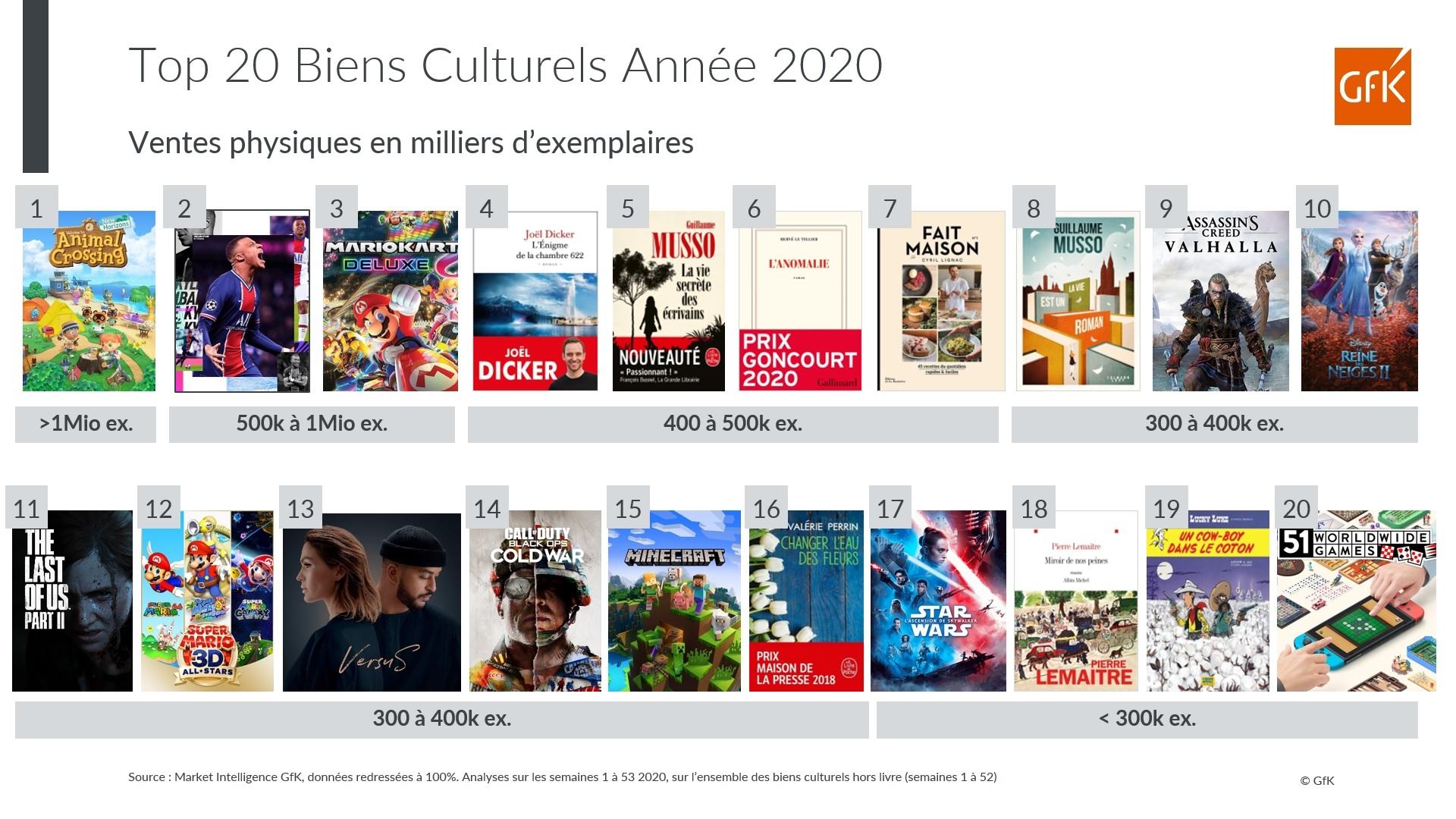 Top 20 des biens culturels de l'année 2020