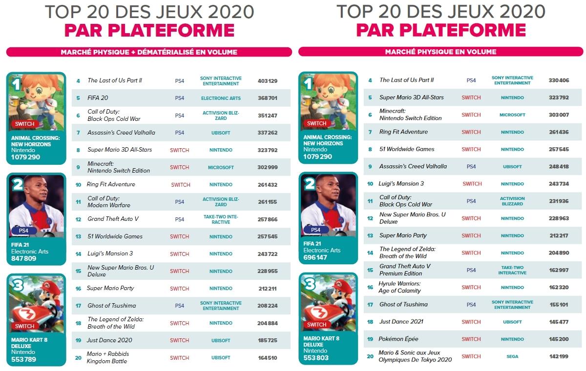 Top 20 des jeux 2020 par plateforme (marché physique + dématérialisé et marché physique uniquement)