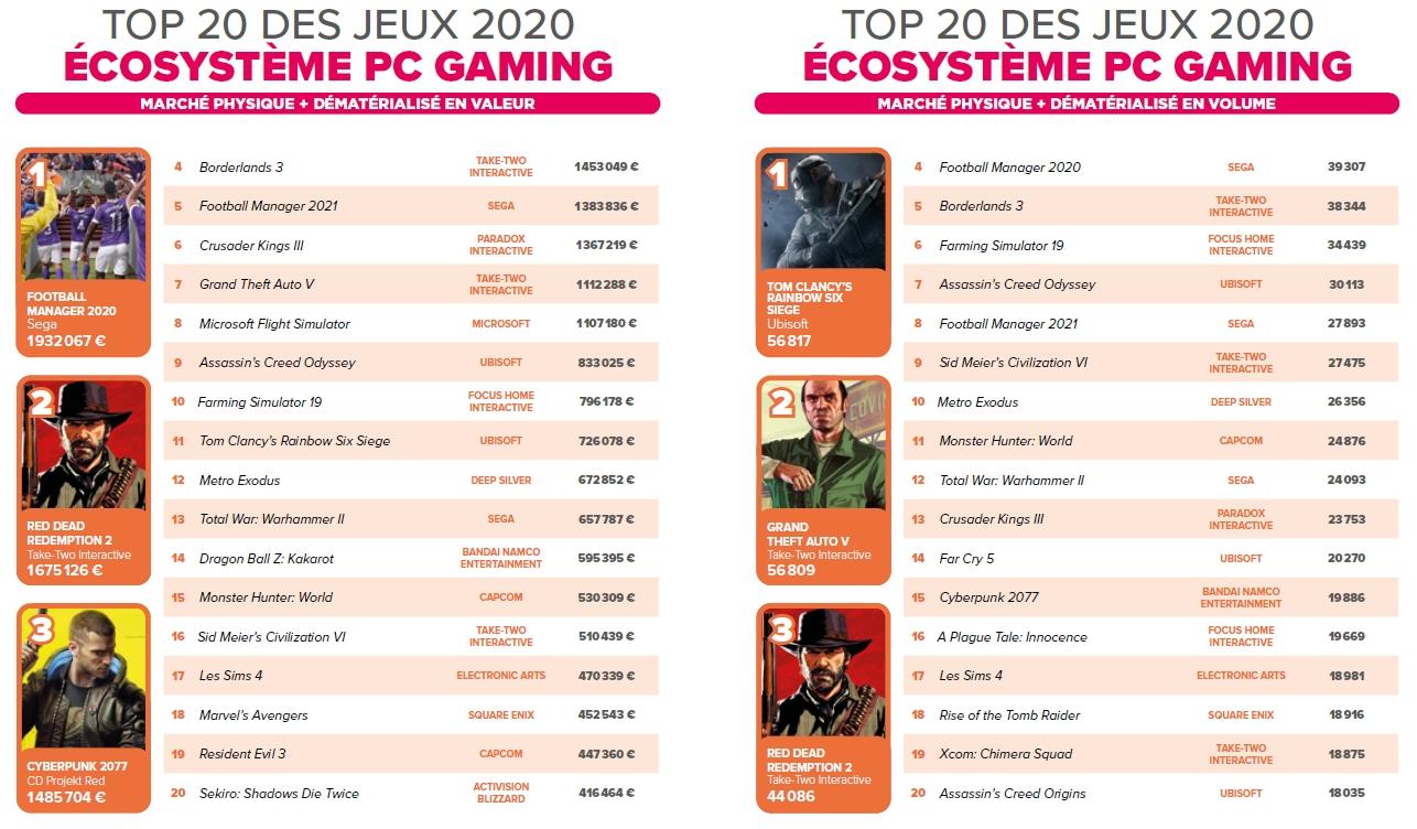 Top 20 des jeux 2020 sur PC en valeur et en volume