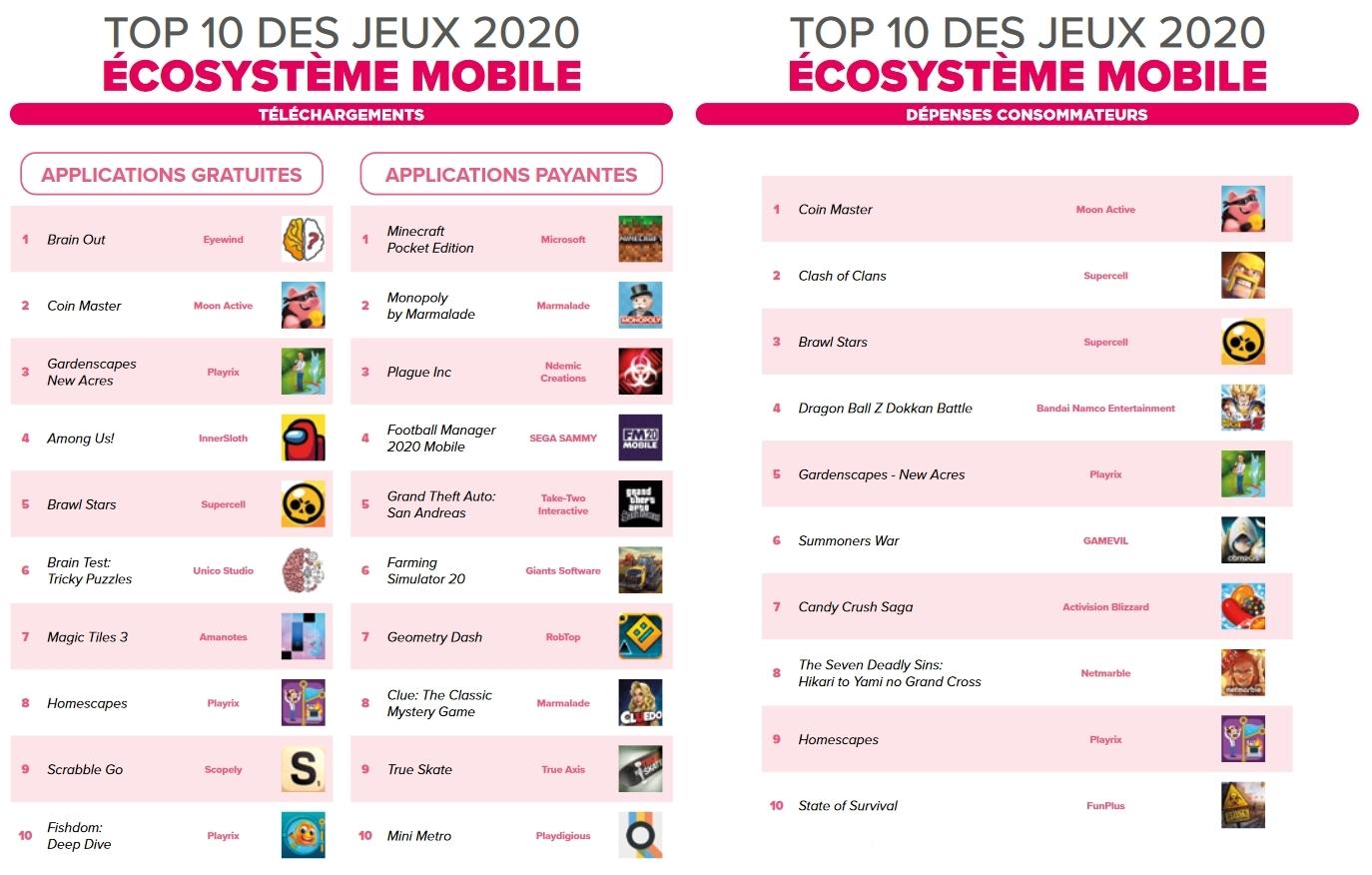 Top 10 des jeux 2020 de l'écosytème Mobile pour les téléchargements et les dépenses consommateurs