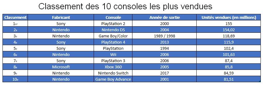 Classement des 10 consoles les plus vendues
