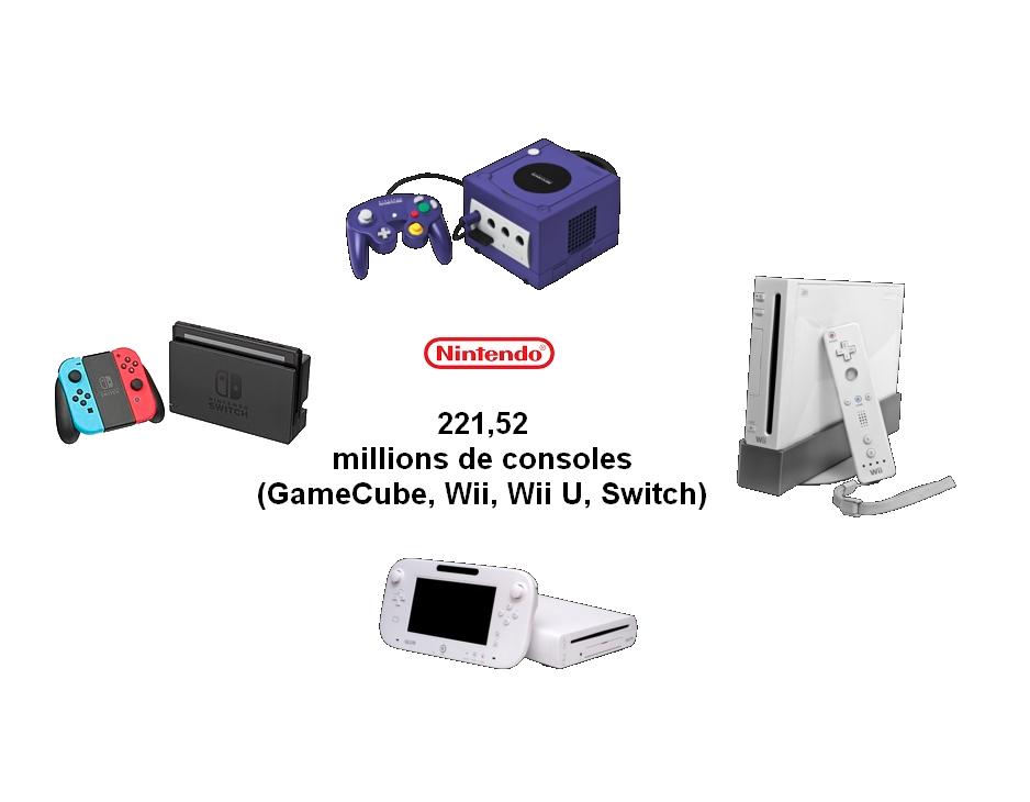Consoles de salon Nintendo