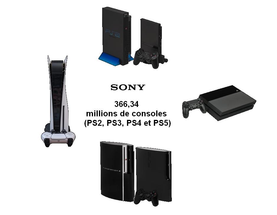Consoles de salon Sony