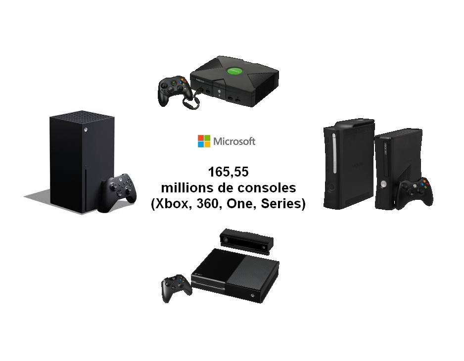 Consoles de salon Xbox