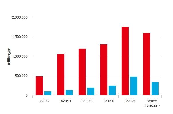 Ventes nettes et bénéfices nets sur les 5 dernières années et de l'année à venir